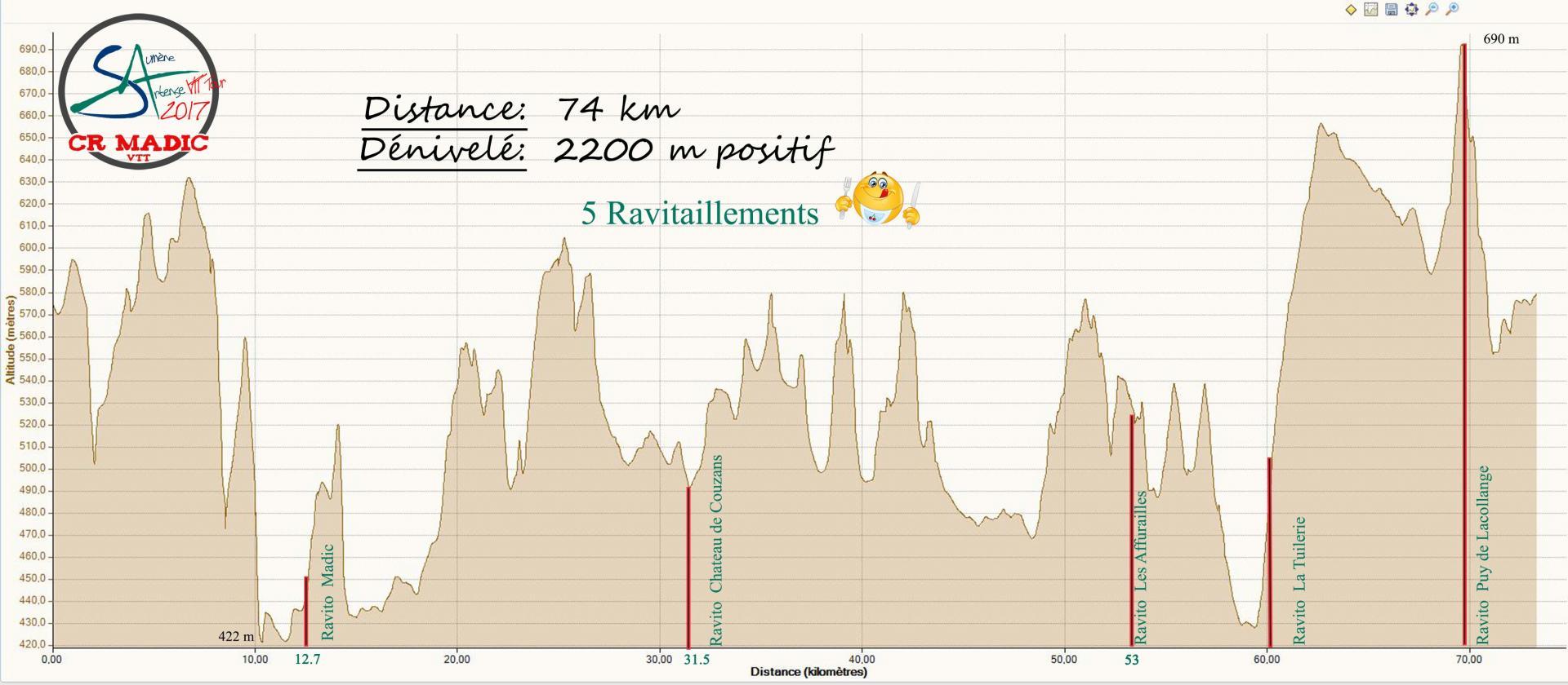 2017 savtt tour 75 km altitude