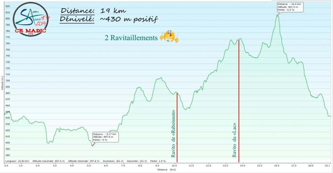 2019 savtt tour 19 km denivele