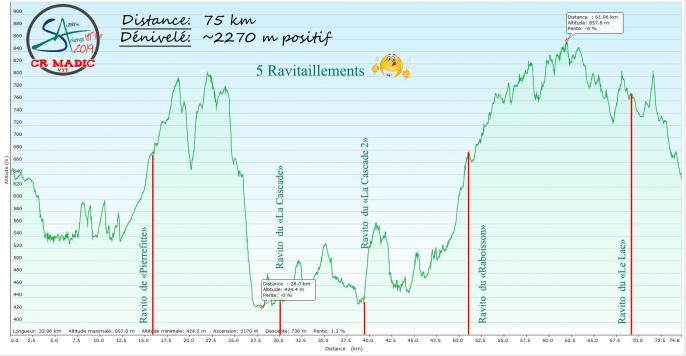 2019 savtt tour 75 km denivele